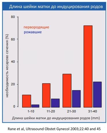 препараты с эстрогеном при бесплодии